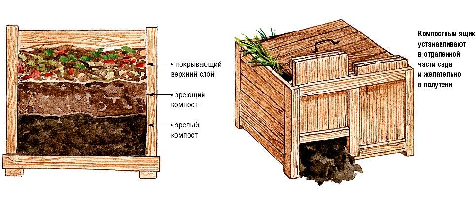 Как и из чего сделать компостный ящик своими руками